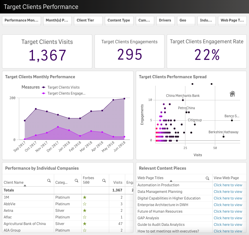 Data Driven Marketing Function - Qlik Content Performance