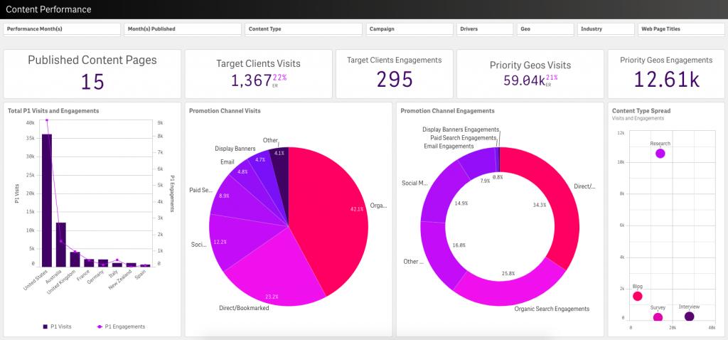 Data Driven Marketing Function - Qlik Content Performance